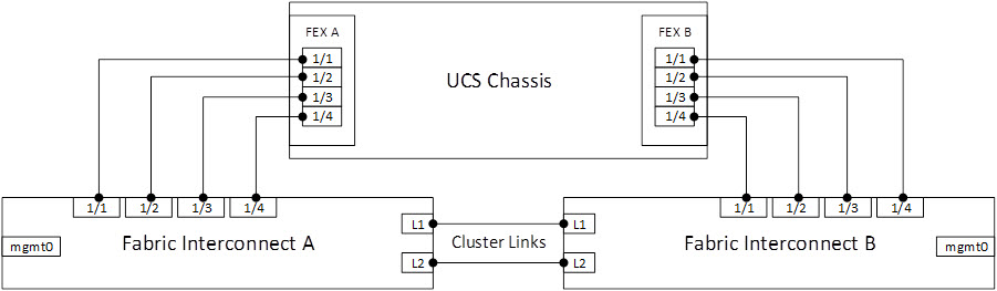 Add link between Cisco UCS chassis and fabric interconnect